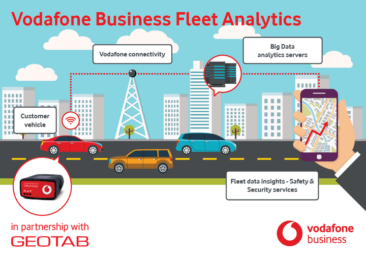 Vodafone in partnership with Geotab will offer an advanced business telematics platform available across European markets.  - Photo via Vodafone.
