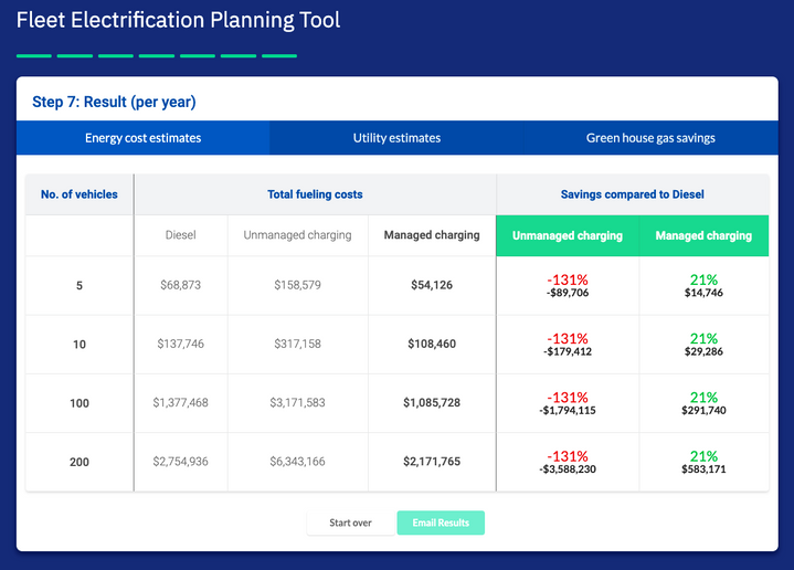 Electriphi, an EV fleet and energy management company, has launched the Fleet Electrification Planning Tool, which gives customized analysis to help plan the electric transition. - Photo via Electriphi.