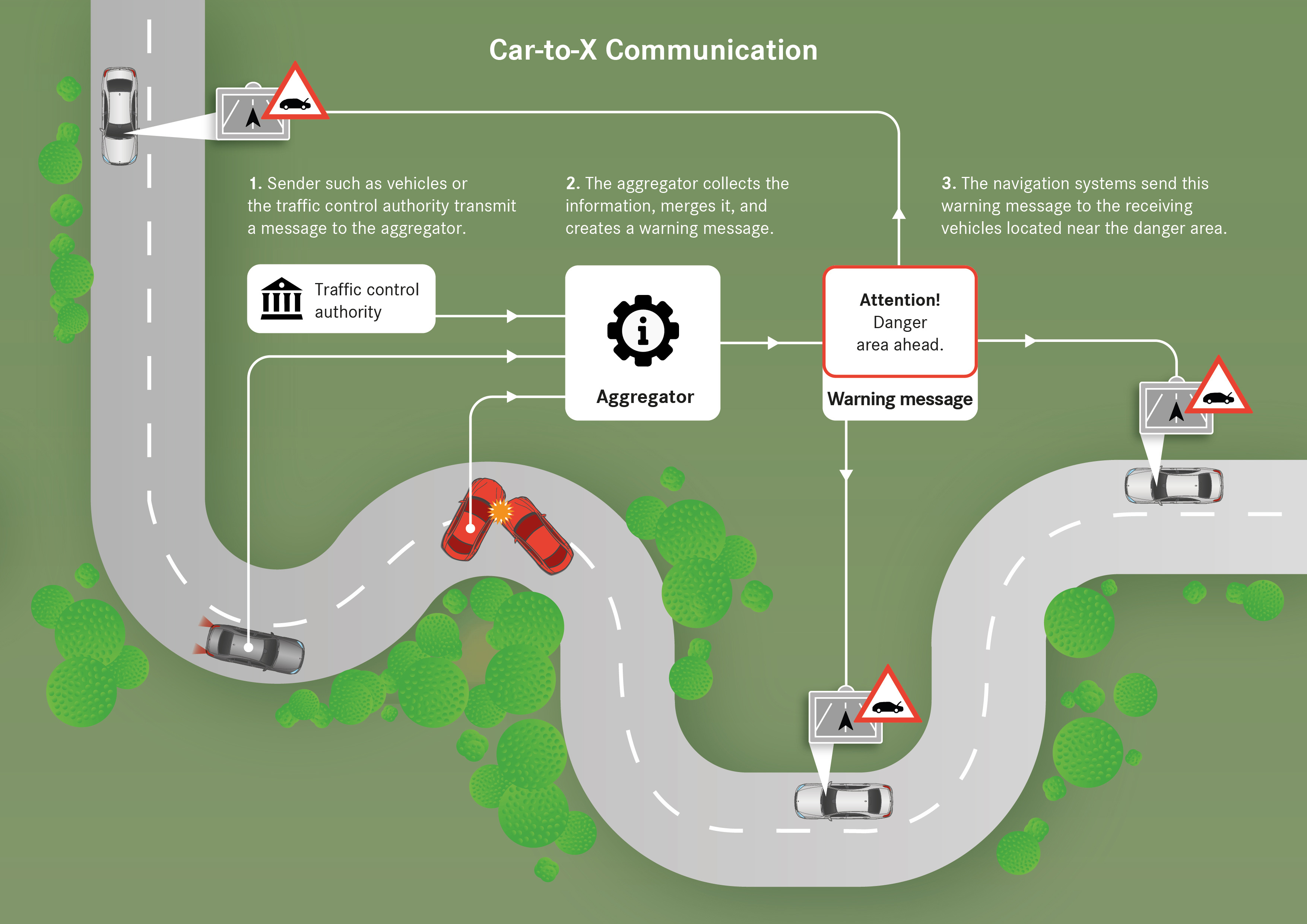 Daimler, Partners Test Car-to-X Communication