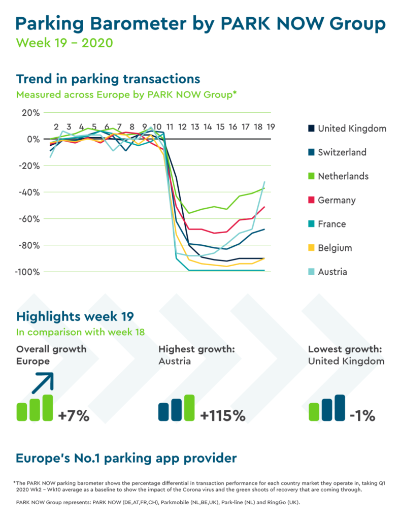 European Parking Trends Reveal Extent of Mobility Recovery