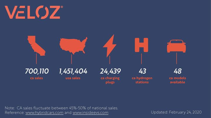 California's electric car market share remained steady with a small decline of 0.65% from 8.91% in 2018 at 178,134 to 8.26% in 2019 at 156,101. - Graphic via Veloz.