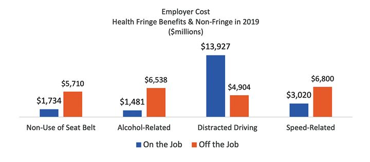 A report released in March 2021 by the Network of Employers for Traffic Safety (NETS) showed that of the unsafe behaviors that were tracked, distracted driving was the only behavior that costs employers more for on-the-job occurrences than off the job - Credit: NETS