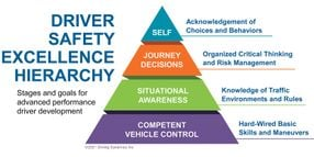 Seven Strategies to Reduce Preventable Accidents
