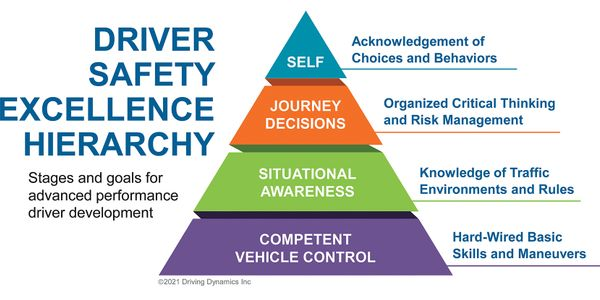 There are four stages to the driver safety excellence hierarchy to use as goals for the advanced...