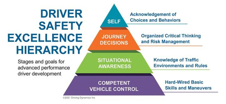 There are four stages to the driver safety excellence hierarchy to use as goals for the advanced peformance of driver development. - Credit: Driving Dynamics