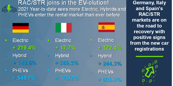 State of the RAC/Short-Term Rental Market in Spain, Italy, and Germany