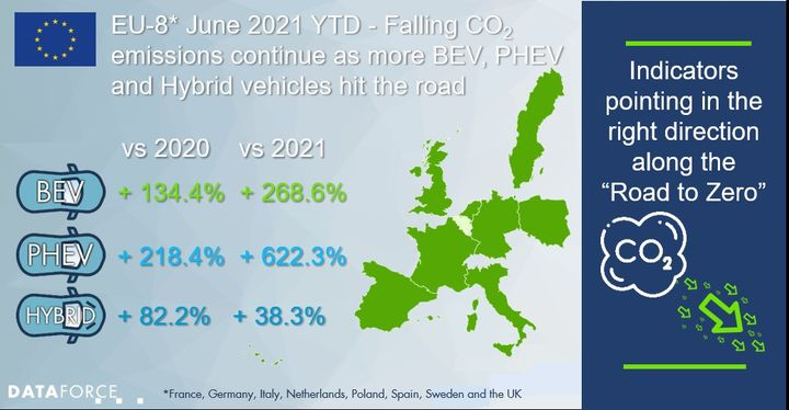 """New car registrations for 2021 inEuropehit the halfway mark on the """"Road to Zero"""" from both a fuel type and a CO2 perspective. CO2 emissionreductionscontinueto meet the targets set, even as the 5% buffer for the most polluting vehicles has now been removed for 2021. - Credit: DATAFORCE"""
