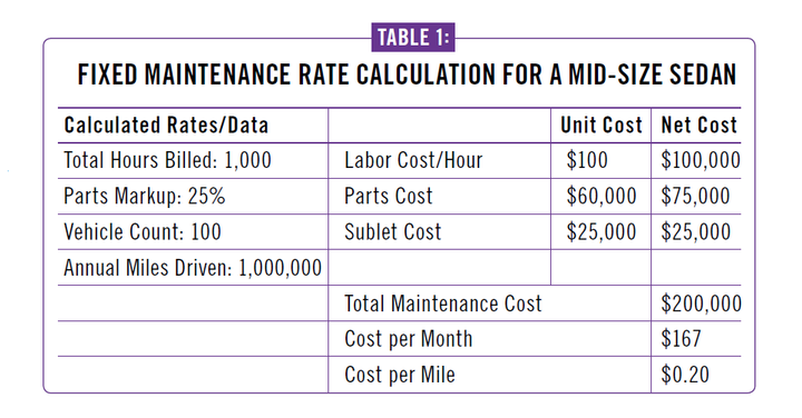 This fixed rate calculation uses developed shop rates to determine how much to charge users per period or per mile.