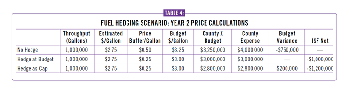 "The commerical ""hedging"" process can be replicated by utilizing the internal service fund and reserves, using a ""set"" price and a price ""ceiling."" These tables show projected fuel calculations and expenditures for two years under the hedging scenarios.