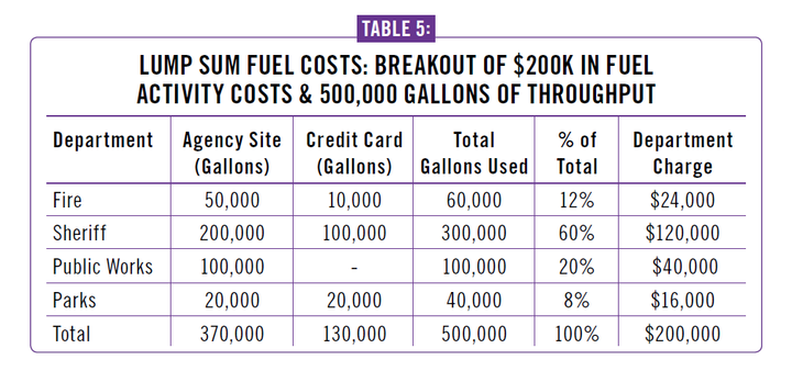 Charging per gallon in a lump sum at the beginning of the year can help fleets recover the cost of supporting the fuel activity, including credit card volume. 