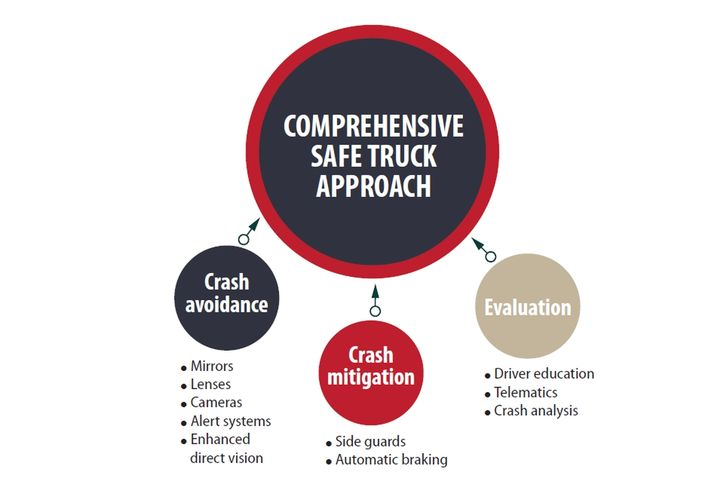 Crash mitigation strategies include installing side guards on trucks to reduce fatalities and injuries due to collisions with bicyclists and pedestrians. - Data courtesy of Volpe Center