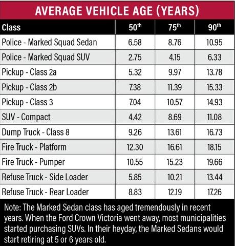 This table shows the average age of vehicles industry-wide. Comparing the age of fleet inventory versus industry averages can help fleet managers determine when their vehicles should be replaced.  -