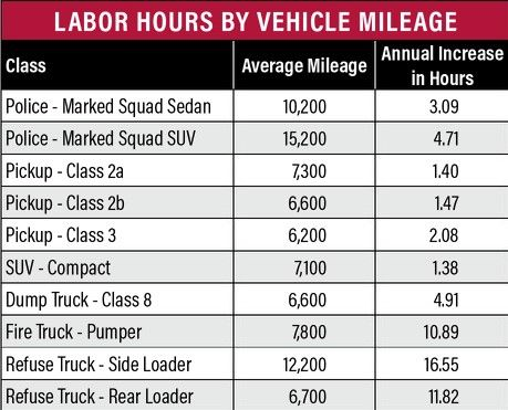 Older vehicles often require more labor hours. By looking at this data, a fleet manager may determine the cost of additional labor hours for each class of vehicle and decide whether it's more cost-effective to replace these vehicles. -