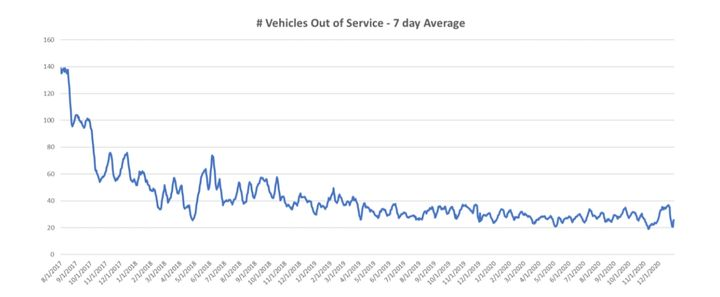 The number of vehicles out of service has reduced significantly in the past four years. - Graph: City of Madison