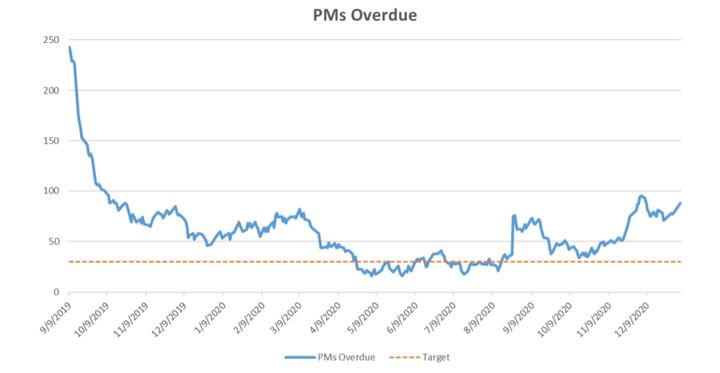 Vehicles overude for preventive maintenance has also decreased. - Graph: City of Madison