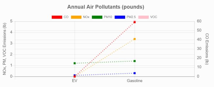 This shows the Bargersville Police Department's emissions reductions from using an electric vehicle. The data is based on AFLEET calculations from the Argonne National Laboratory. - Image: Greater Indiana Clean Cities