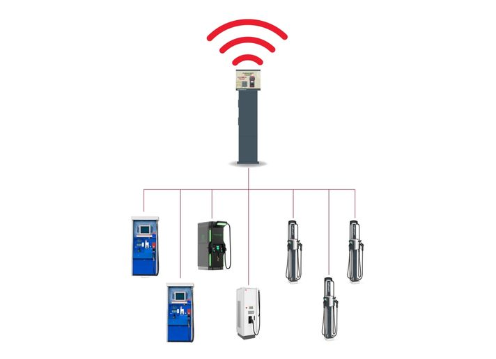 All connected devices and networked systems, including EV charging stations,carry risk,but that risk can be identified and managed. - Photo: AssetWorks