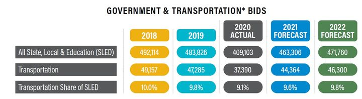 Government bids dropped in 2020, but by 2022, GovWinIQ by Deltek forecasts that the number of bids will almost be back to 2019 levels. (*Transportation includes vehicle purchases and equipment, as well as transportation services such as intelligent transportation systems equipment and consulting.) - Data: GOVWINIQ byDELTEK