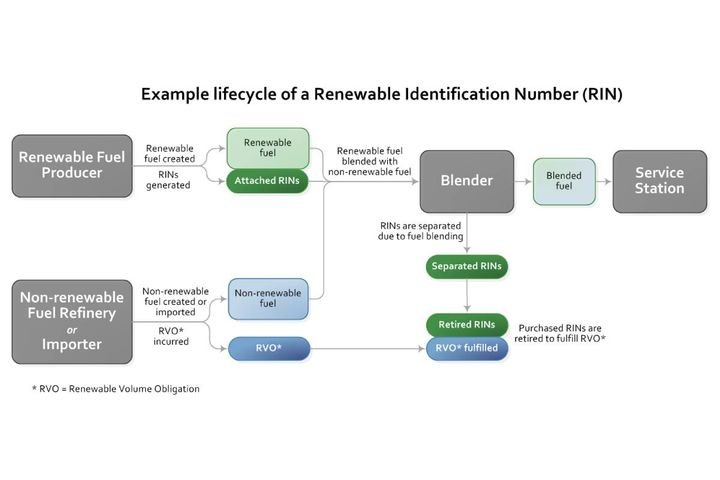 This chart provides an example of the lifecycle of a RIN. - Photo:U.S. EPA