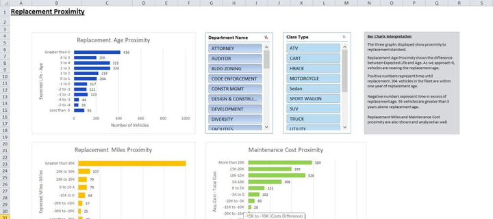 Atab has graphs that show how many vehicles are up for replacement and when. It allows fleets to understand future vehicle replacement needs.  - Screencapture of the vehicle replacement tool