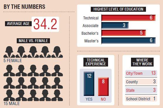 20 Under 40: Fleet's Future Leaders