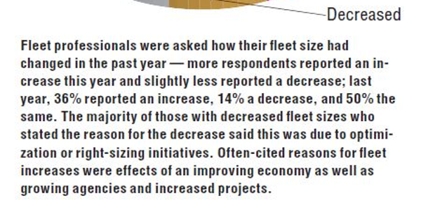 Fleet professionals were asked how their fleet size had changed in the past year — more...