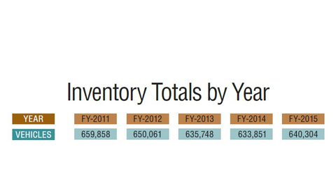 Federal Fleet Statistics