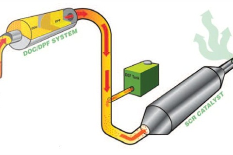 Diesel oxidation catalysts (DOCs) and diesel particulate filters (DPFs) can be combined with a selective catalytic reduction (SCR) system to meet the final Tier 4 regulations. Graphic courtesy of Bobcat.