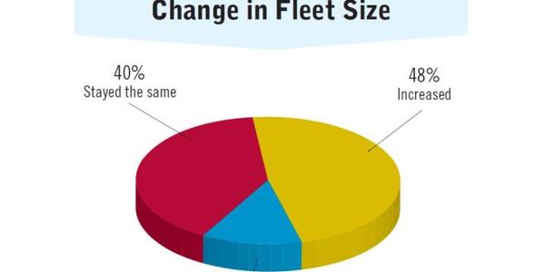 2017 Benchmarking Statistics: Fleet Sizes, Budgets & Outsourcing