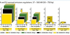 Equipment Manufacturers Weigh in on Final Tier 4 Emissions Regulations