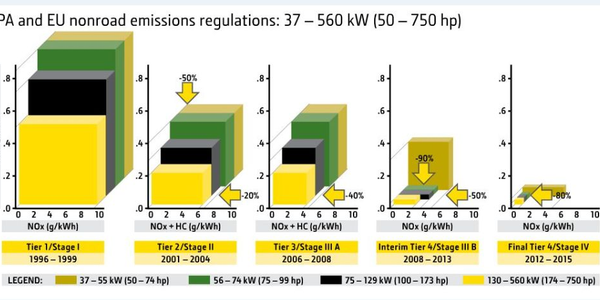 This chart from John Deere shows how EPA regulations have significantly reduced the amount of...