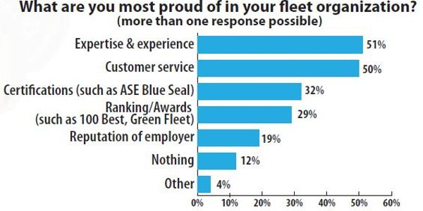 Are Your Technicians Happy? What They're Saying About Their Workplaces and What They Want You to...