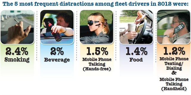 SmartDrive's 2012 driver behavior study showed the top five distractions drivers new to the study were most likely to engage in while on the road. Data courtesy of SmartDrive.