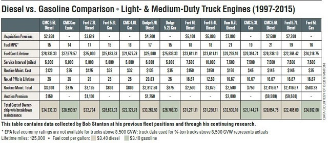 Truck gas mileage chart