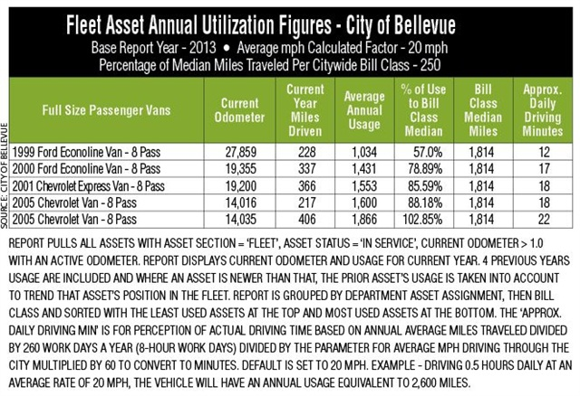 This table shows part of a utilization report the City of Bellevue, Wash., uses annually. When run for the customer, the report is set to show only vehicles that show below 50% of the median miles traveled for easier identification. Excluded from this table is usage history for the prior four years.