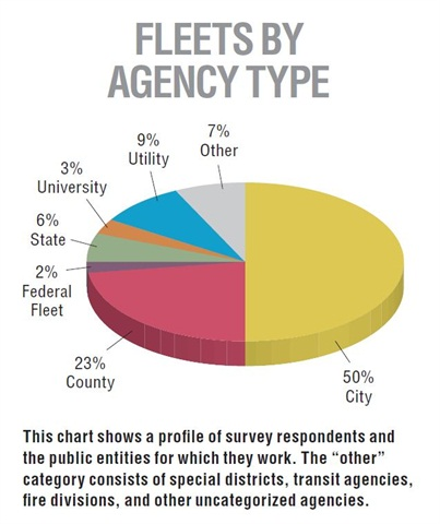 "This chart shows a profile of survey respondents and the public entities for which they work. The ""other"" category consists of special districts, transit agencies, fire divisions, and other uncategorized agencies."