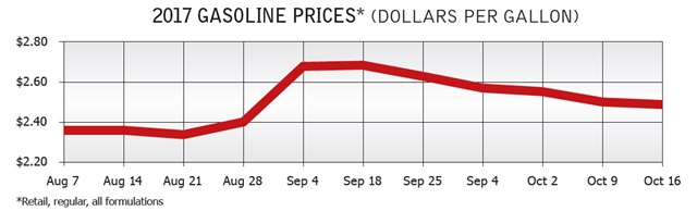 On September 4, the U.S. Energy Information Administration recorded a 28-cent average nationwide hike to gasoline prices from the previous week. The Lower Atlantic region saw the biggest increase that week, rising by 41 cents per gallon. Source: U.S. Energy Information Administration