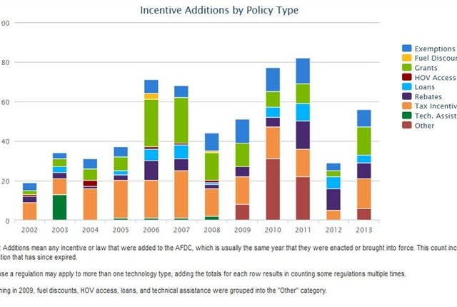 This chart shows trends in enactments of incentives related to alternative fuels and advanced vehicles according to the type of incentive, from 2002 to 2013. The dataset includes incentives enacted by any of the 50 states or the District of Columbia. Visit www.afdc.energy.gov/laws/ for information on federal and state incentives and laws. Source: National Renewable Energy Laboratory
