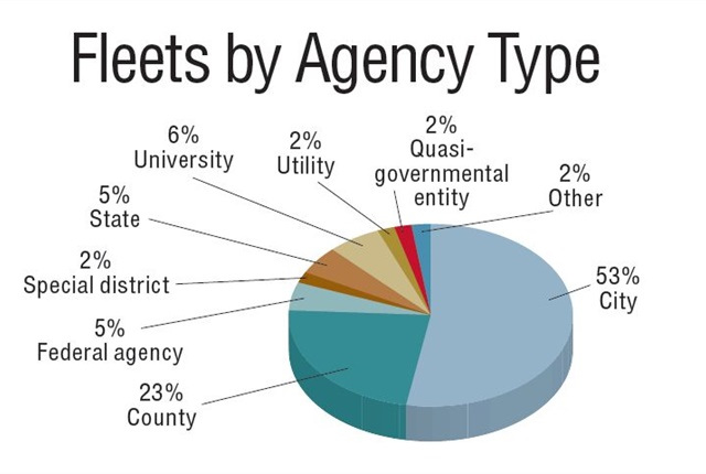 "<p>This chart shows a profile of survey respondents and the public entities for which they work. The ""City"" category includes villages and towns. ""Other"" includes port authorities, transit, and fire districts.</p>"