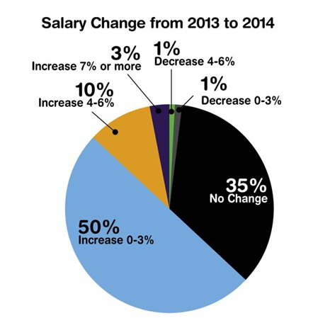 Thirty-five percent of repsondents reported no change to their salary from the prior year.