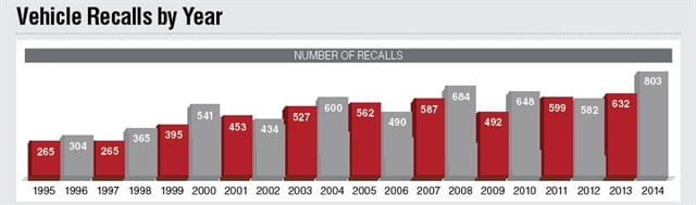 The number of recalls has increased significantly in the past 20 years. In 1966, NHTSA recorded just 58 vehicle recalls. Data from NHTSA