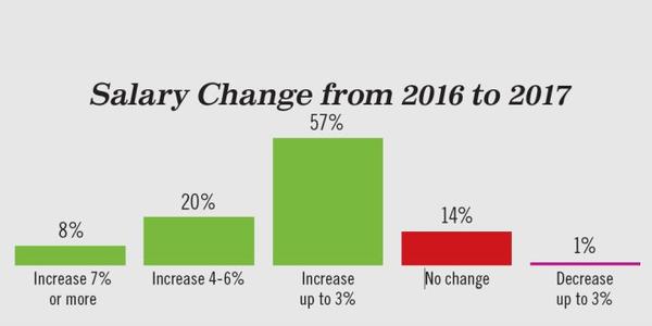 2017 Salary Statistics: Average Pay, Retirement, Succession Plans