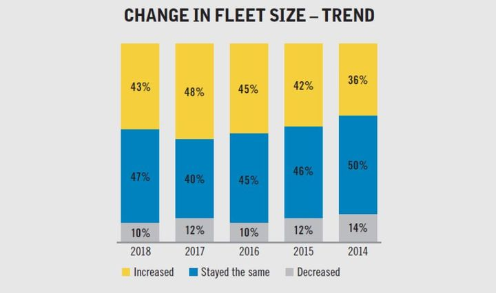 This graph tracks respondents' reports of fleet size fluctuations since this question has been asked in GF's annual survey. Since 2014, this is the first year that fewer respondents reported fleet increases than the previous year.