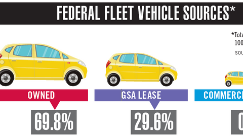 Federal vs. State & Local Fleets
