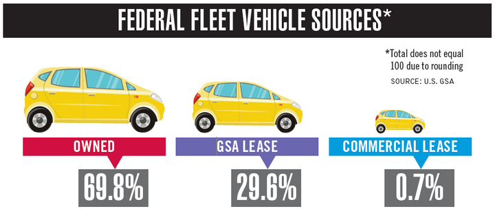 Federal vs  State & Local Fleets - Operations - Government Fleet