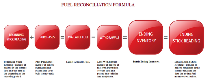 This formula can be used when conducting a bulk fuel reconciliation summary.(View a larger version of this image here.)  -