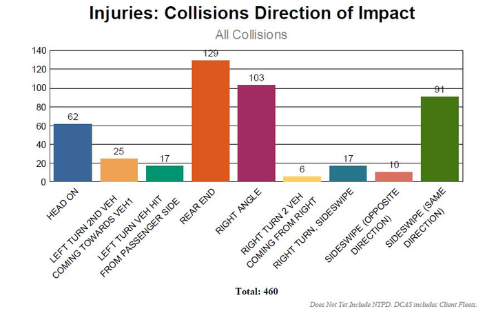 New York City determined that rear-end crashes were the most common collisions reported, and decided to combat this by changing the safety features included in its vehicles.  - Graph courtesy of New York City