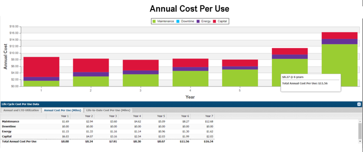 Collecting cost data, including, maintenance, downtime, energy, and capital, allows fleet managers to determine vehicle operating costs. 