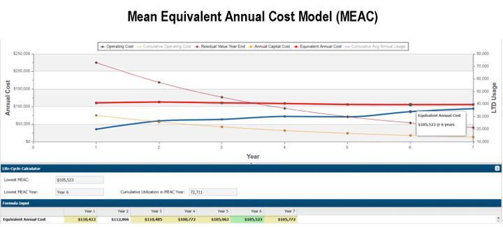 Accurate data allows fleet managers to create a vehicle cost model. Pictured is a mean equivalent annual cost model (MEAC) from the AssetWorks software.