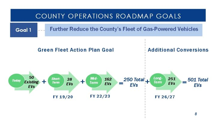 San Diego County's long-term goal is to have 501 EVs in its fleet by 2027.